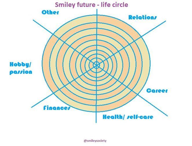 Smiley circle